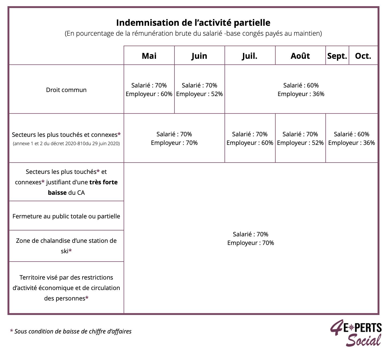 Modifications des modalités de l'indemnisation de l'activité partielle